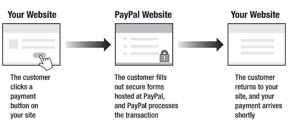 pay pal site